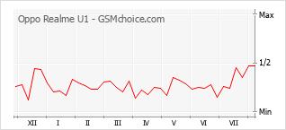 Gráfico de los cambios de popularidad Oppo Realme U1