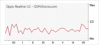 Le graphique de popularité de Oppo Realme U1