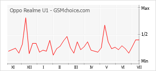 Grafico di modifiche della popolarità del telefono cellulare Oppo Realme U1