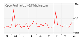 Диаграмма изменений популярности телефона Oppo Realme U1