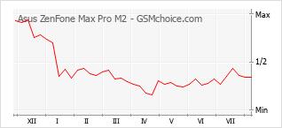 Gráfico de los cambios de popularidad Asus ZenFone Max Pro M2
