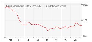 Grafico di modifiche della popolarità del telefono cellulare Asus ZenFone Max Pro M2