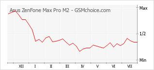 Traçar mudanças de populariedade do telemóvel Asus ZenFone Max Pro M2
