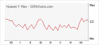 Gráfico de los cambios de popularidad Huawei Y Max