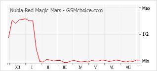 Диаграмма изменений популярности телефона Nubia Red Magic Mars