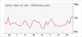 Gráfico de los cambios de popularidad Honor View 10 Lite