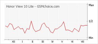 Grafico di modifiche della popolarità del telefono cellulare Honor View 10 Lite