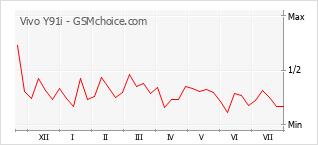 Popularity chart of Vivo Y91i