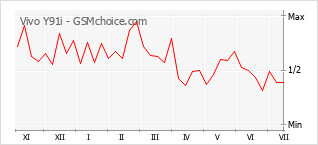 Le graphique de popularité de Vivo Y91i