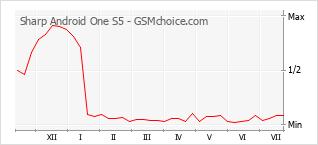 Populariteit van de telefoon: diagram Sharp Android One S5