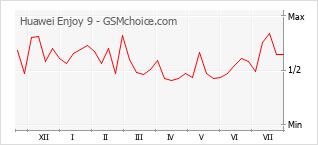 Popularity chart of Huawei Enjoy 9