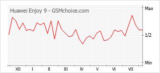 Le graphique de popularité de Huawei Enjoy 9