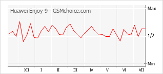 Диаграмма изменений популярности телефона Huawei Enjoy 9