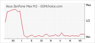 Diagramm der Poplularitätveränderungen von Asus ZenFone Max M2