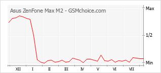 Gráfico de los cambios de popularidad Asus ZenFone Max M2