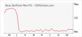 Le graphique de popularité de Asus ZenFone Max M2