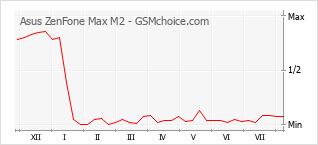 Populariteit van de telefoon: diagram Asus ZenFone Max M2