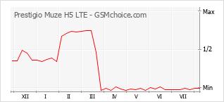 Gráfico de los cambios de popularidad Prestigio Muze H5 LTE