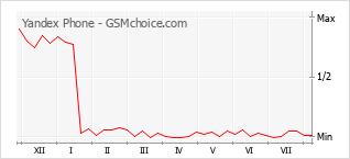 Gráfico de los cambios de popularidad Yandex Phone