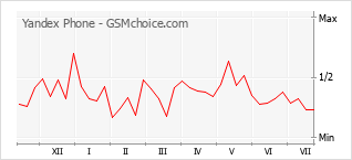 Grafico di modifiche della popolarità del telefono cellulare Yandex Phone