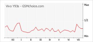 Gráfico de los cambios de popularidad Vivo Y93s