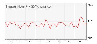 Diagramm der Poplularitätveränderungen von Huawei Nova 4