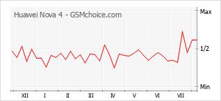 Gráfico de los cambios de popularidad Huawei Nova 4