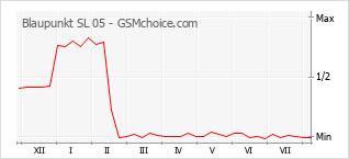 Popularity chart of Blaupunkt SL 05