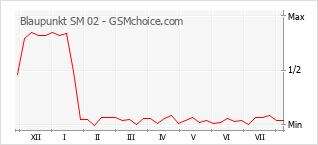 Popularity chart of Blaupunkt SM 02
