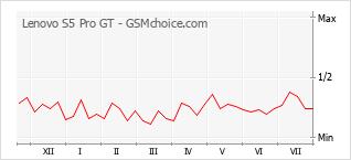 Popularity chart of Lenovo S5 Pro GT