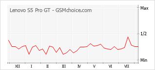 Gráfico de los cambios de popularidad Lenovo S5 Pro GT