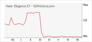 Popularity chart of Haier Elegance E7