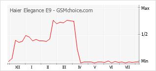 Popularity chart of Haier Elegance E9