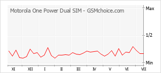 Diagramm der Poplularitätveränderungen von Motorola One Power Dual SIM