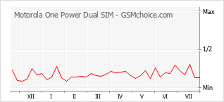 Popularity chart of Motorola One Power Dual SIM