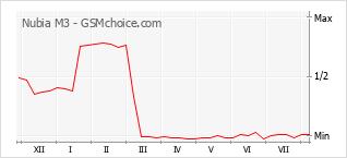 Gráfico de los cambios de popularidad Nubia M3