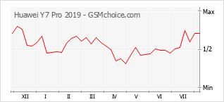 Диаграмма изменений популярности телефона Huawei Y7 Pro 2019