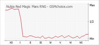 Diagramm der Poplularitätveränderungen von Nubia Red Magic Mars RNG