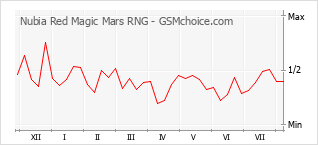 Popularity chart of Nubia Red Magic Mars RNG