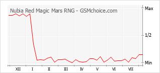 Traçar mudanças de populariedade do telemóvel Nubia Red Magic Mars RNG
