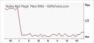 Диаграмма изменений популярности телефона Nubia Red Magic Mars RNG