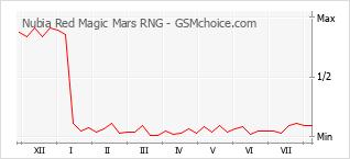 手机声望改变图表 Nubia Red Magic Mars RNG