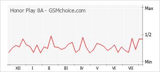 Grafico di modifiche della popolarità del telefono cellulare Honor Play 8A