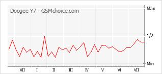 Popularity chart of Doogee Y7