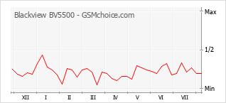 Popularity chart of Blackview BV5500
