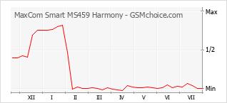 Диаграмма изменений популярности телефона MaxCom Smart MS459 Harmony