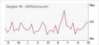Popularity chart of Doogee Y8