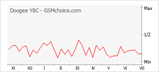 Le graphique de popularité de Doogee Y8C