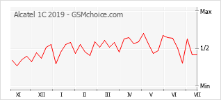 Popularity chart of Alcatel 1C 2019