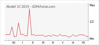 Gráfico de los cambios de popularidad Alcatel 1C 2019